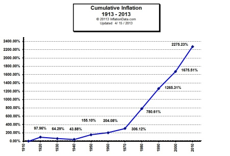 cumulative_inflation